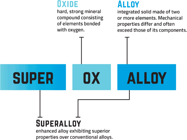 Super Ox Alloy