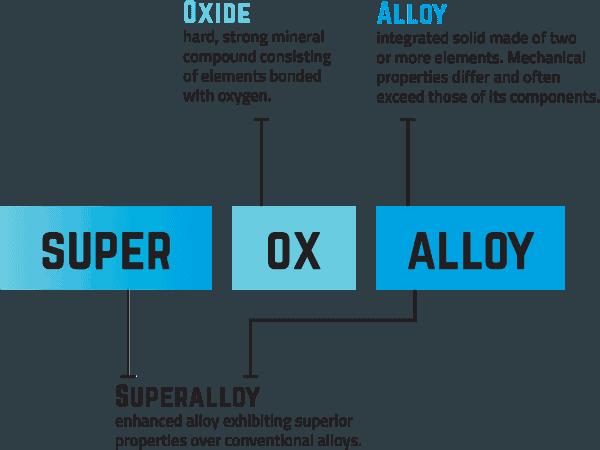 Super Ox Alloy