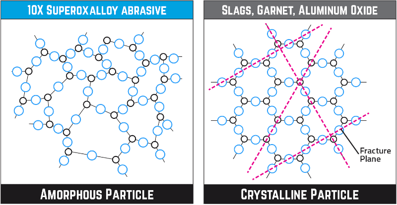 Amorphous Particles vs. Crytstalline Particle