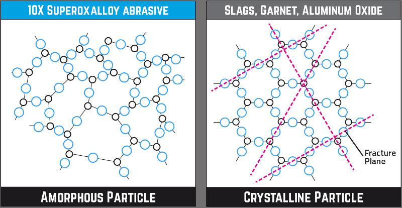 Amorphous Particles vs. Crytstalline Particle
